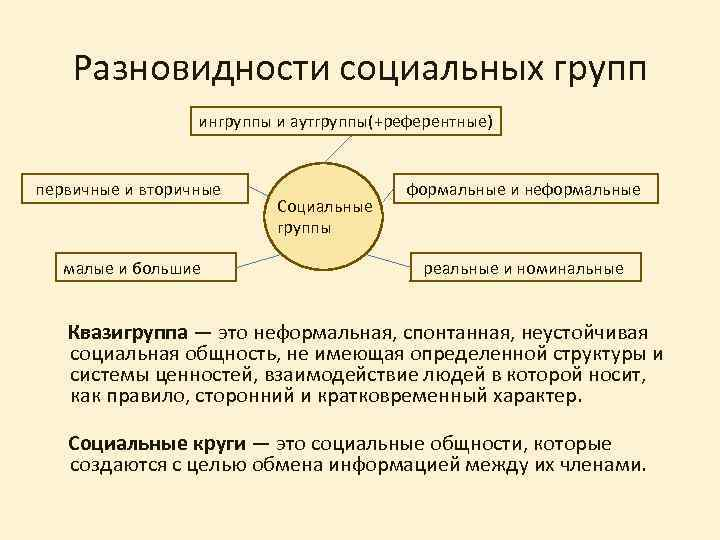 Разновидности социальных групп ингруппы и аутгруппы(+референтные) первичные и вторичные малые и большие Социальные группы