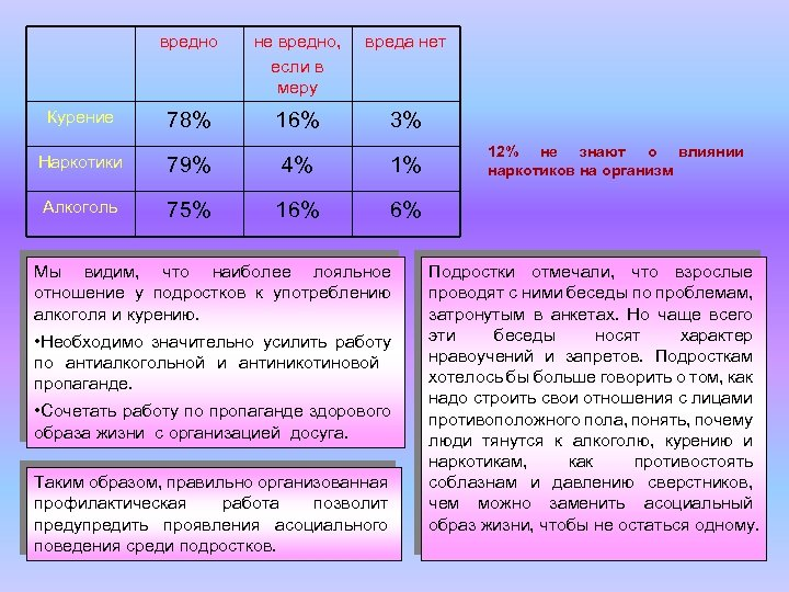 вредно Курение не вредно, если в меру вреда нет 78% 16% 3% Наркотики 79%