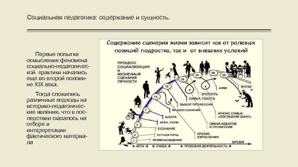 Социальная педагогика: содержание и сущность. Первые попытки осмысления феномена социально-педагогической практики начались еще во