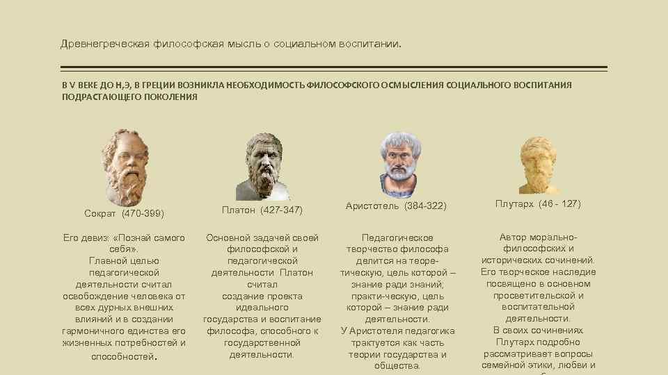Древнегреческая философская мысль о социальном воспитании. В V ВЕКЕ ДО Н, Э, В ГРЕЦИИ