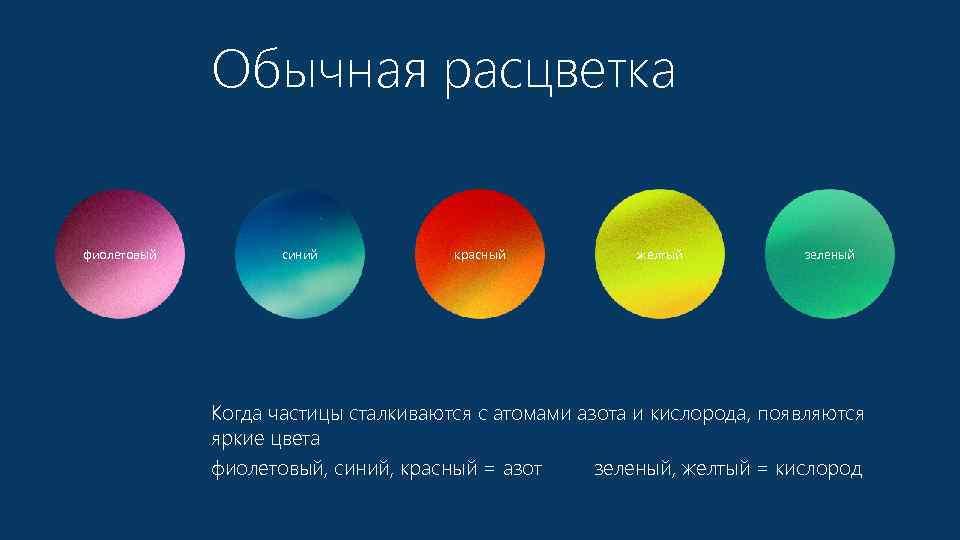 Обычная расцветка фиолетовый синий красный желтый зеленый Когда частицы сталкиваются с атомами азота и
