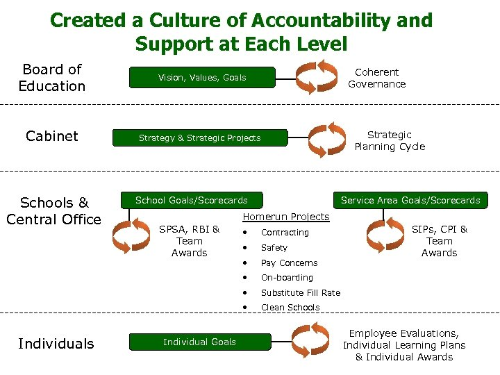Created a Culture of Accountability and Support at Each Level Board of Education Vision,