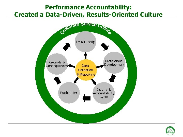 Performance Accountability: Created a Data-Driven, Results-Oriented Culture Leadership Rewards & Consequences Data Collection &