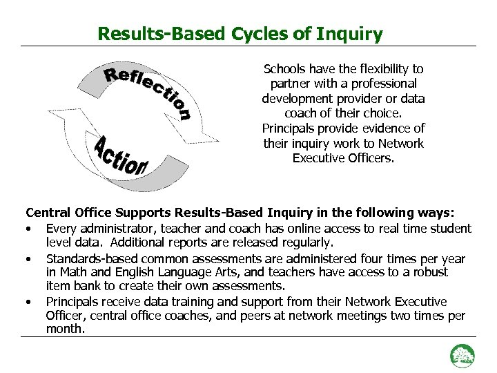 Results-Based Cycles of Inquiry Schools have the flexibility to partner with a professional development
