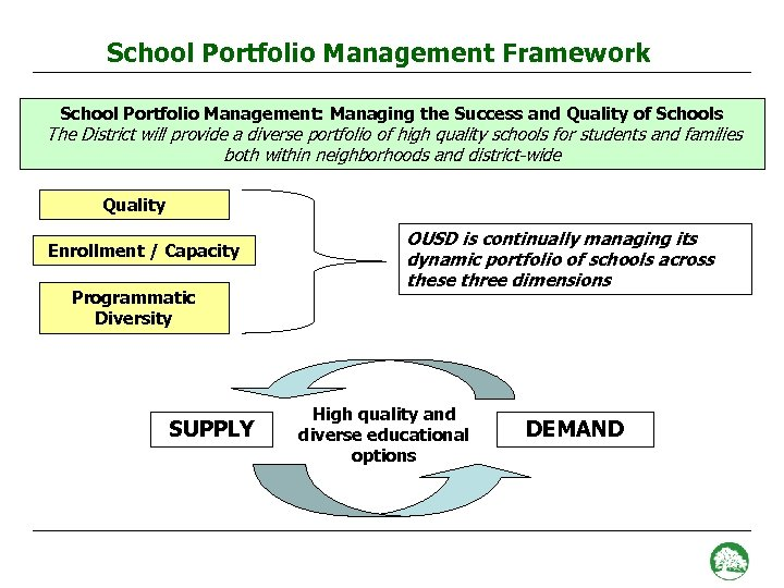 School Portfolio Management Framework School Portfolio Management: Managing the Success and Quality of Schools