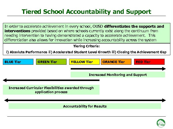 Tiered School Accountability and Support In order to accelerate achievement in every school, OUSD