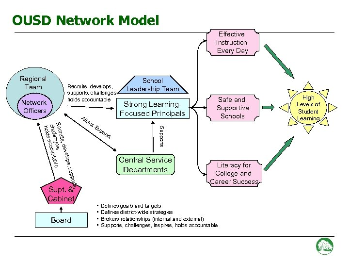 OUSD Network Model Effective Instruction Every Day Regional Team Network Officers Recruits, develops, supports,