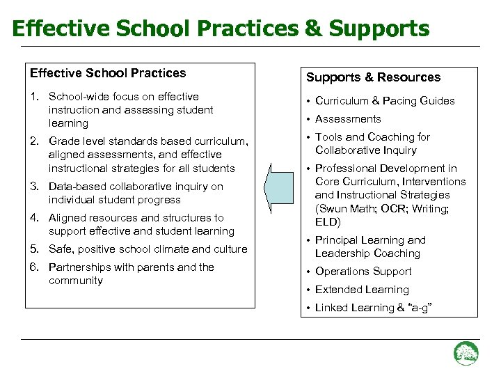 Effective School Practices & Supports Effective School Practices Supports & Resources 1. School-wide focus