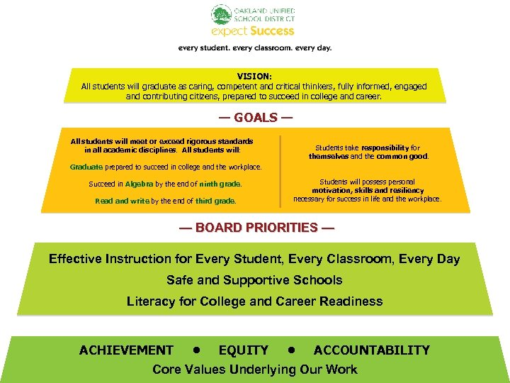 VISION: All students will graduate as caring, competent and critical thinkers, fully informed, engaged
