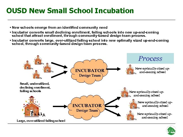 OUSD New Small School Incubation • New schools emerge from an identified community need