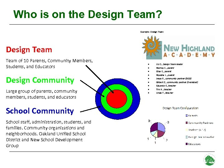 Who is on the Design Team? Example: Design Team of 10 Parents, Community Members,