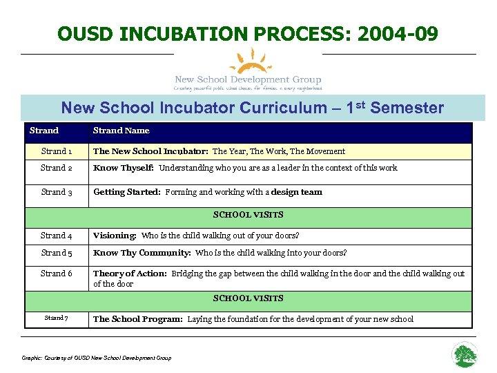 OUSD INCUBATION PROCESS: 2004 -09 New School Incubator Curriculum – 1 st Semester Strand