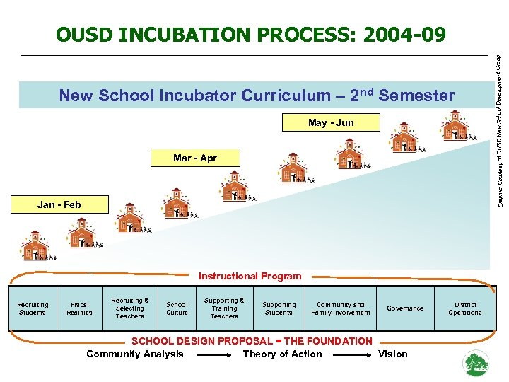 New School Incubator Curriculum – 2 nd Semester May - Jun Mar - Apr