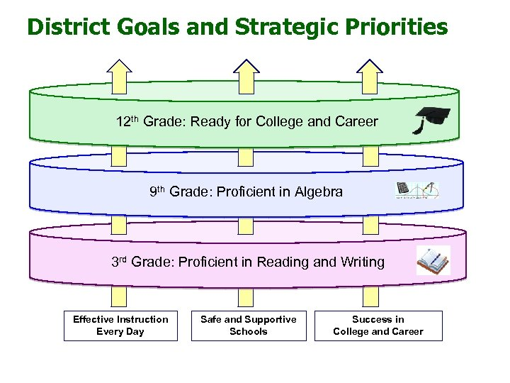 District Goals and Strategic Priorities 12 th Grade: Ready for College and Career 9