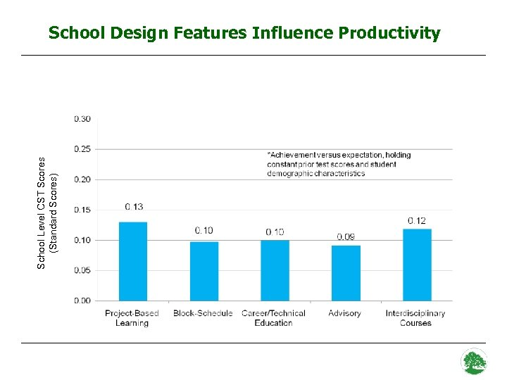 School Level CST Scores (Standard Scores) School Design Features Influence Productivity