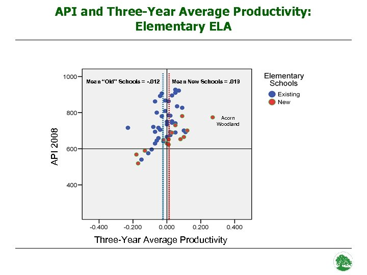 "API and Three-Year Average Productivity: Elementary ELA Mean ""Old"" Schools = -. 012 Mean"