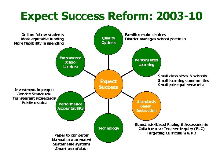 Expect Success Reform: 2003 -10 Dollars follow students More equitable funding More flexibility in