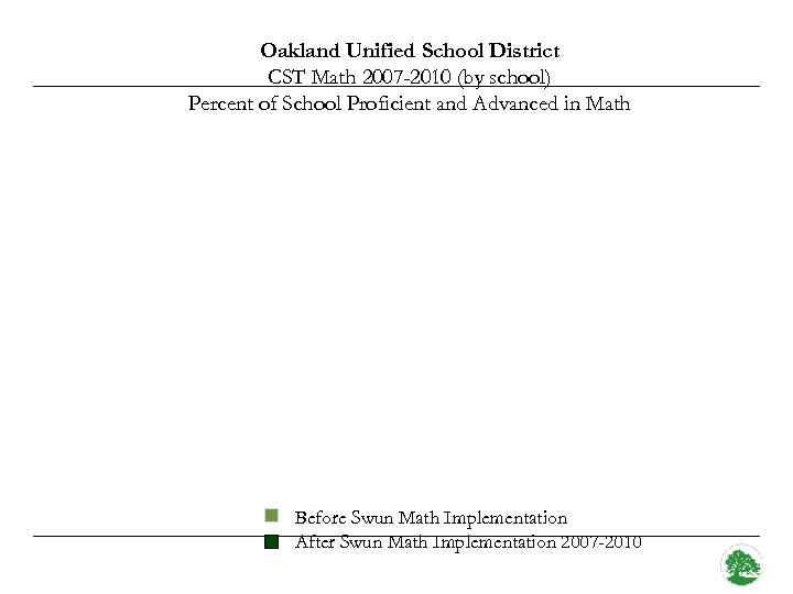 Oakland Unified School District CST Math 2007 -2010 (by school) Percent of School Proficient
