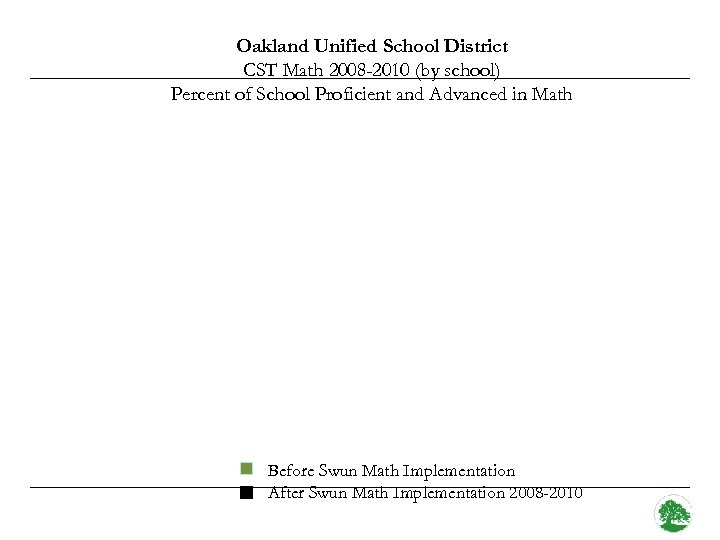 Oakland Unified School District CST Math 2008 -2010 (by school) Percent of School Proficient