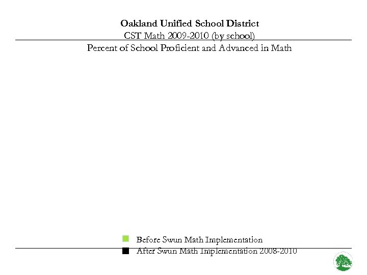 Oakland Unified School District CST Math 2009 -2010 (by school) Percent of School Proficient