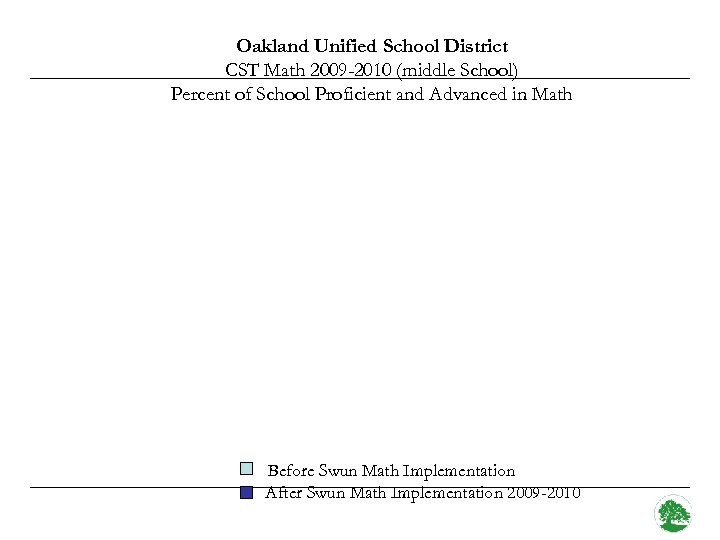 Oakland Unified School District CST Math 2009 -2010 (middle School) Percent of School Proficient