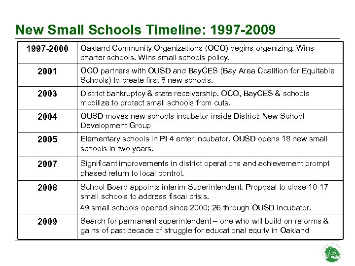 New Small Schools Timeline: 1997 -2009 1997 -2000 Oakland Community Organizations (OCO) begins organizing.
