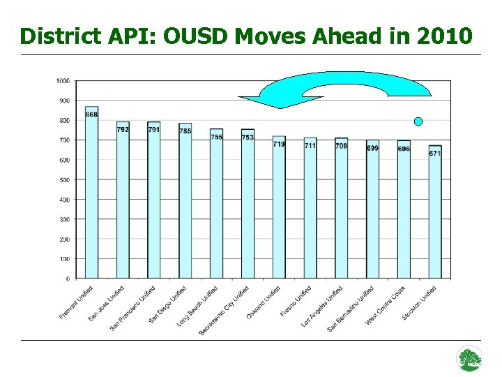 District API: OUSD Moves Ahead in 2010