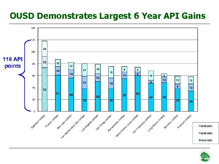 OUSD Demonstrates Largest 6 Year API Gains 118 API points