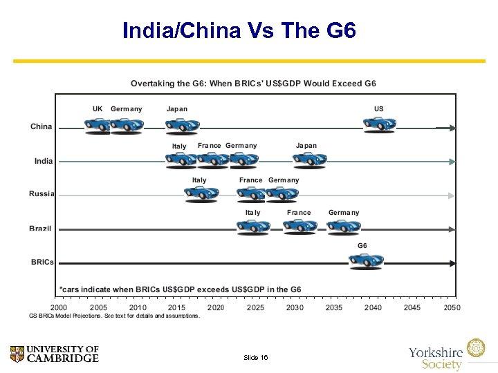 India/China Vs The G 6 Slide 16