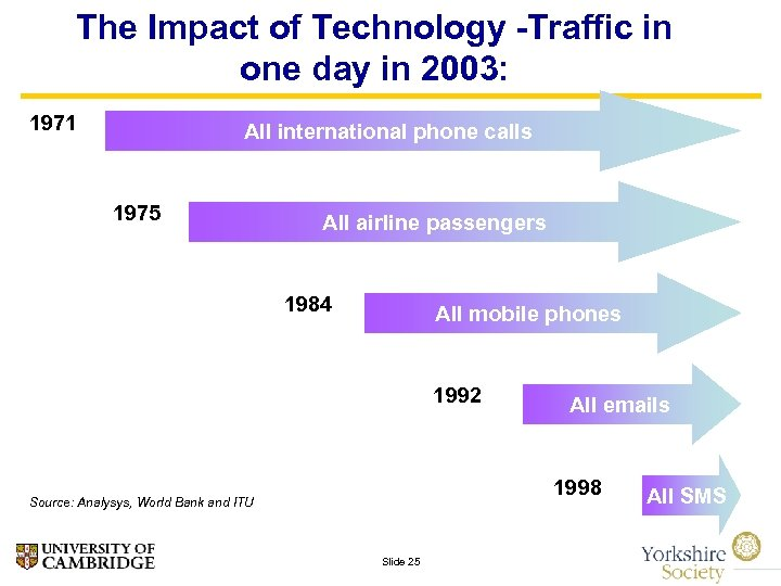 The Impact of Technology -Traffic in one day in 2003: 1971 All international phone