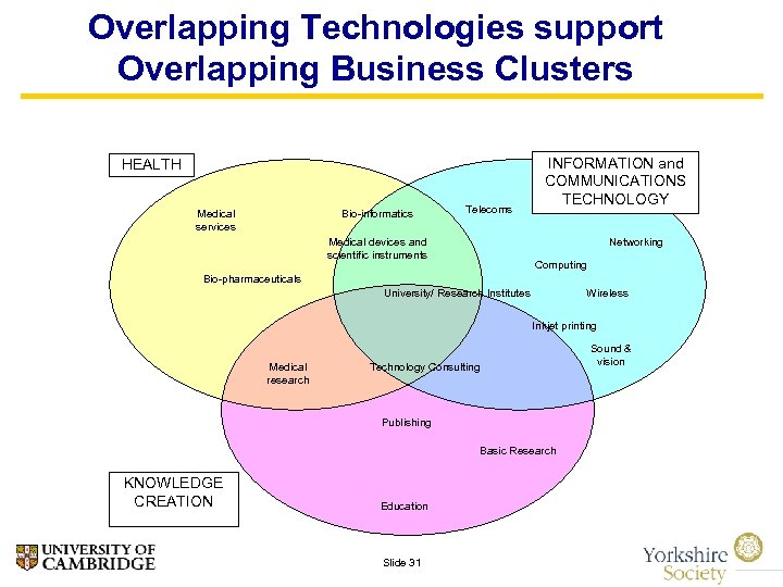 Overlapping Technologies support Overlapping Business Clusters HEALTH Medical services Bio-informatics Telecoms Medical devices and