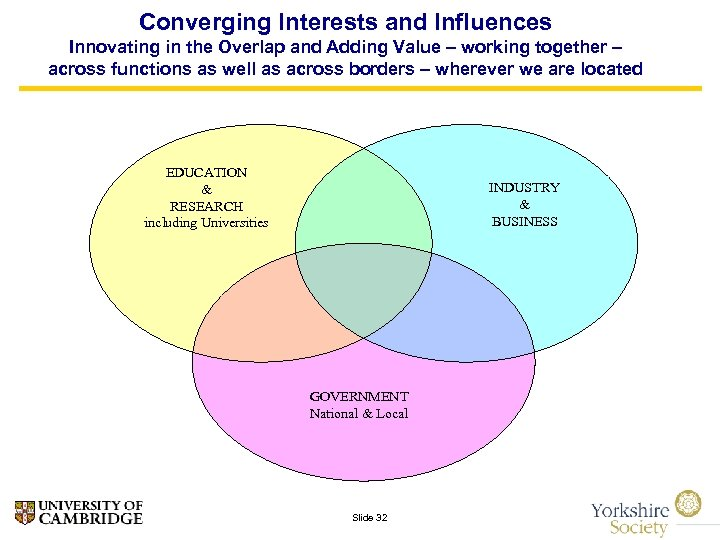 Converging Interests and Influences Innovating in the Overlap and Adding Value – working together