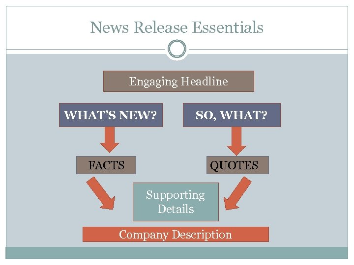 News Release Essentials Engaging Headline WHAT'S NEW? SO, WHAT? FACTS QUOTES Supporting Details Company