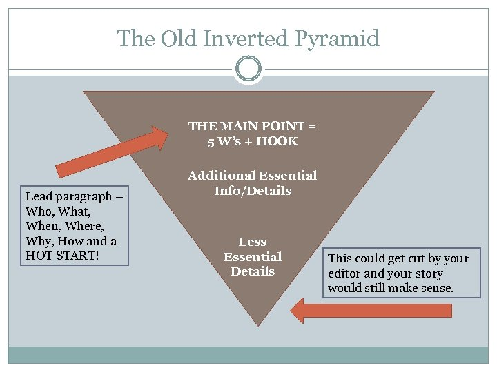 The Old Inverted Pyramid THE MAIN POINT = 5 W's + HOOK Lead paragraph