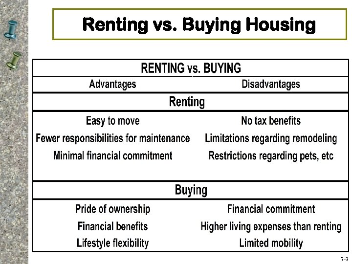 Renting vs. Buying Housing 7 -3