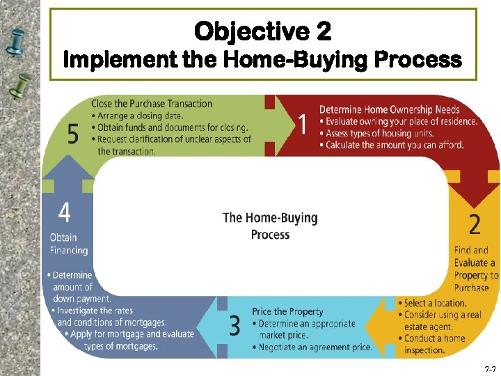 Objective 2 Implement the Home-Buying Process 7 -7