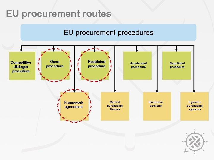 EU procurement routes EU procurement procedures Competitive dialogue procedure Open procedure Restricted procedure Framework