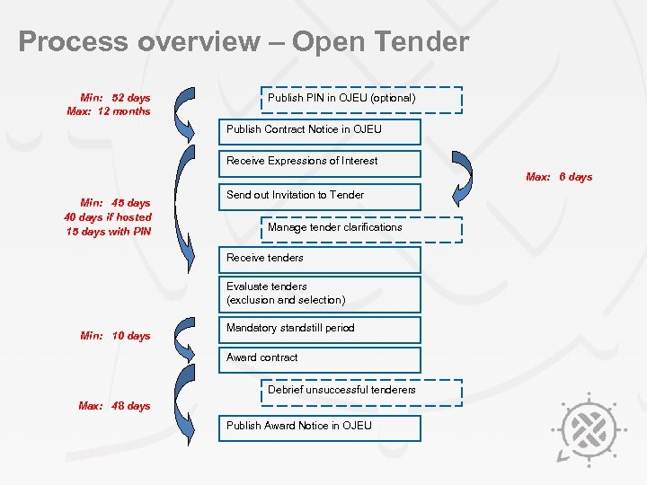 Process overview – Open Tender Min: 52 days Max: 12 months Publish PIN in