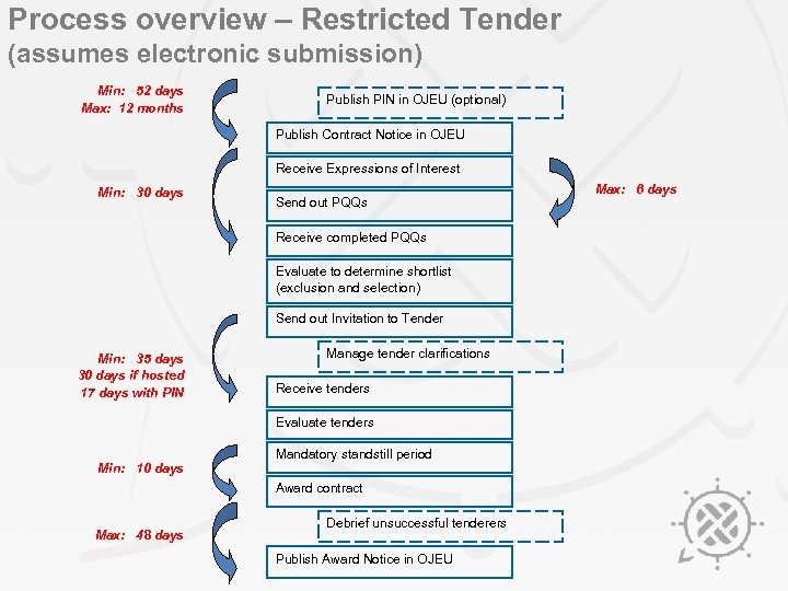 Process overview – Restricted Tender (assumes electronic submission) Min: 52 days Max: 12 months