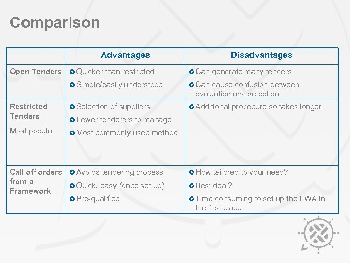 Comparison Advantages Open Tenders £ Quicker than restricted £ Simple/easily understood Disadvantages £ Can