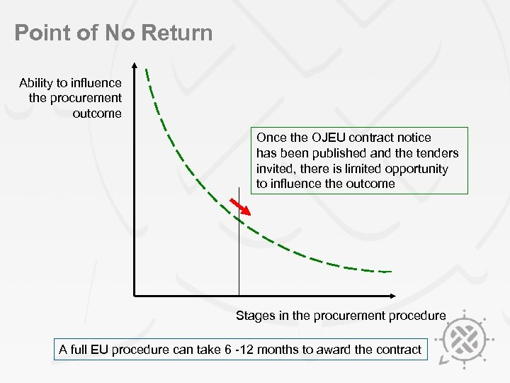 Point of No Return Ability to influence the procurement outcome Once the OJEU contract