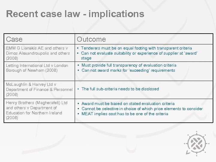 Recent case law - implications Case Outcome EMM G Lianakis AE and others v