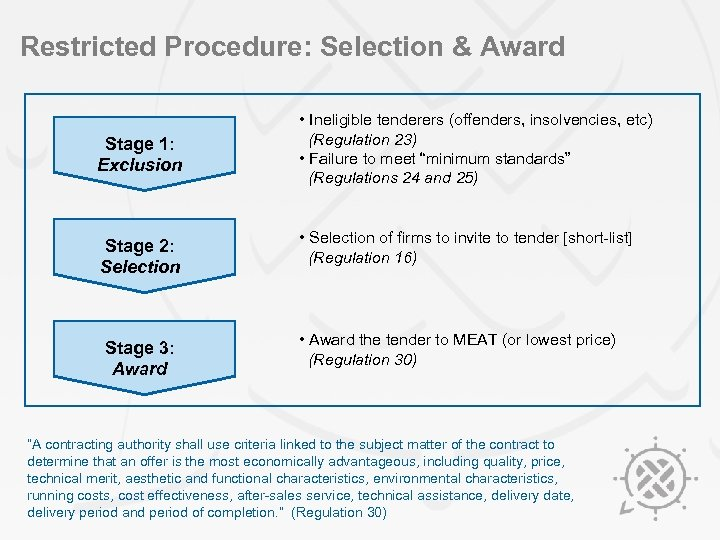 Restricted Procedure: Selection & Award Stage 1: Exclusion Stage 2: Selection Stage 3: Award