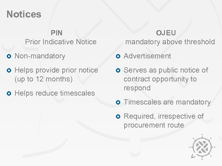 Notices PIN Prior Indicative Notice OJEU mandatory above threshold £ Non-mandatory £ Advertisement £