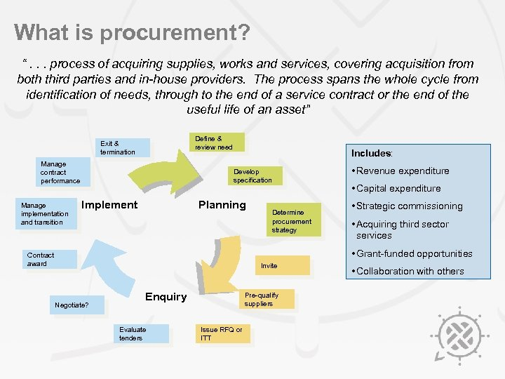 """What is procurement? """". . . process of acquiring supplies, works and services, covering"""