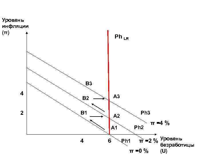 Уровень инфляции (π) Ph LR B 3 4 2 A 3 B 2 B