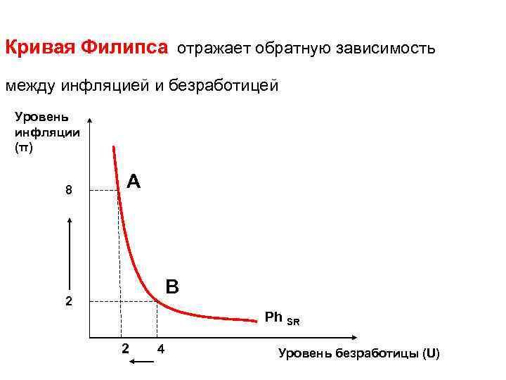 Кривая Филипса отражает обратную зависимость между инфляцией и безработицей Уровень инфляции (π) 8 А
