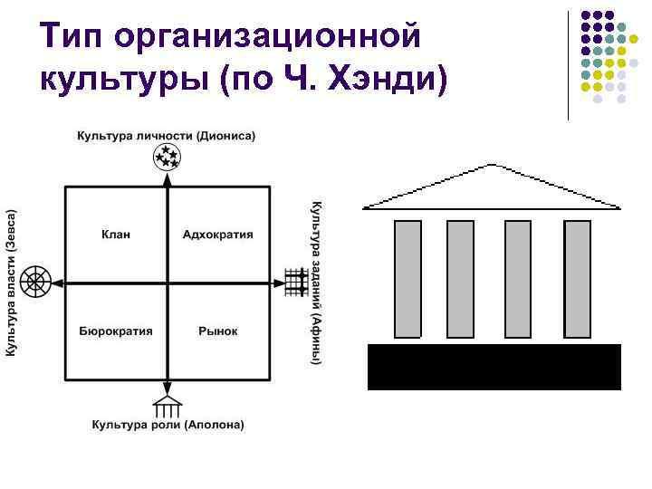 Тип организационной культуры (по Ч. Хэнди)