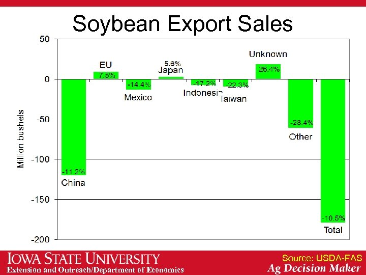 Soybean Export Sales Source: USDA-FAS Extension and Outreach/Department of Economics