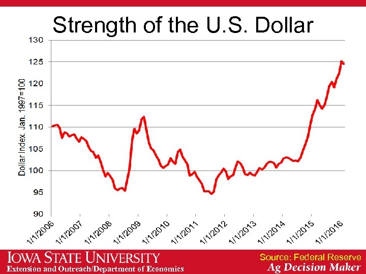 Strength of the U. S. Dollar Source: Federal Reserve Extension and Outreach/Department of Economics
